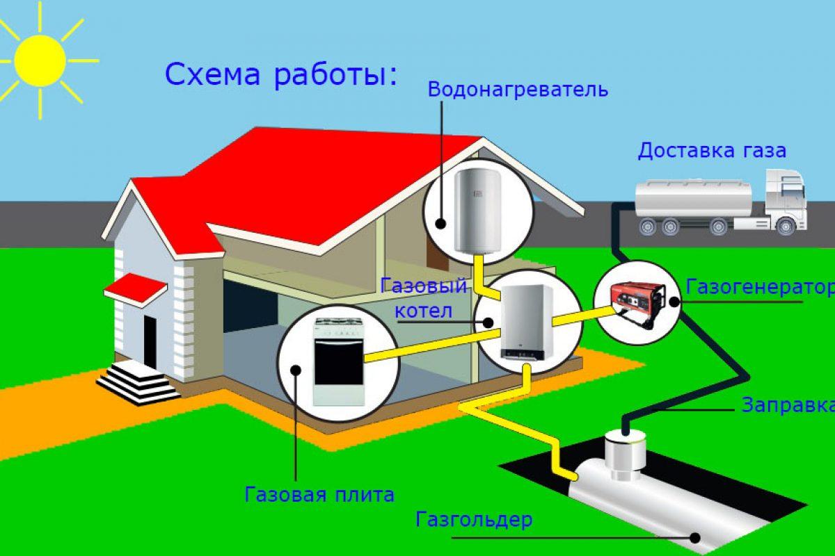 avtonomnaya-gazifikatsiya
